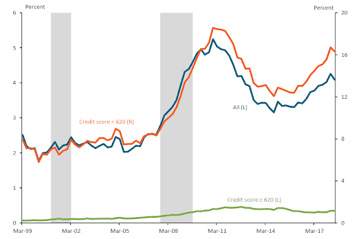 Car Loan Delinquency Rates (90+ Days Delinquent)