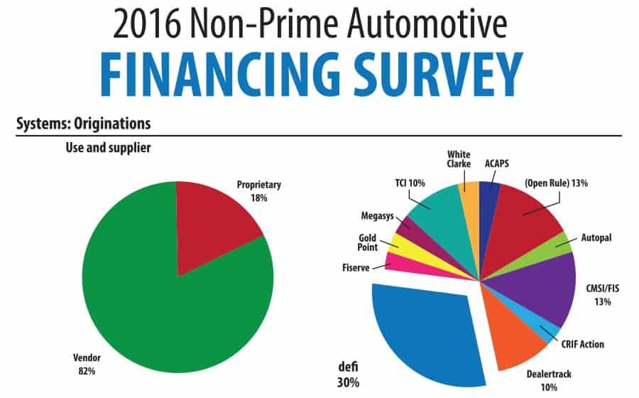2016 Non-Prime Automotive Financing Survey