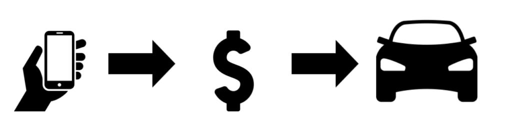 symbols depicting the auto lending digital process.