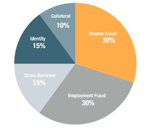 auto loan origination fraud