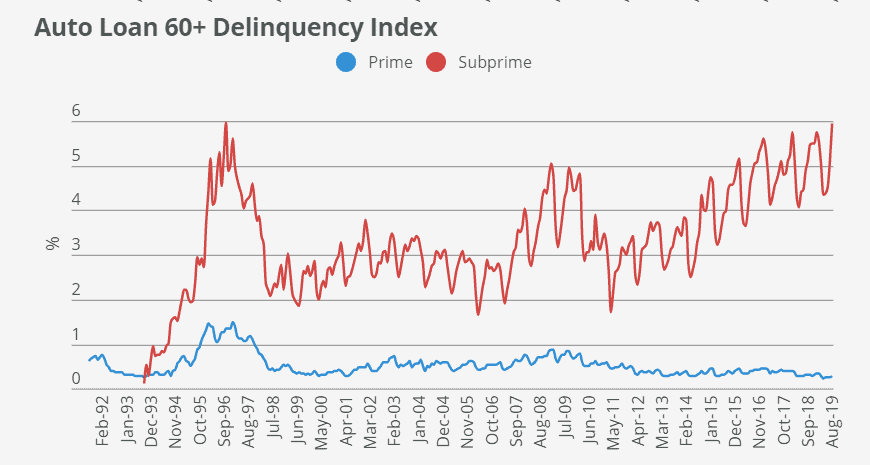 Auto Loan Delinquency Statistics