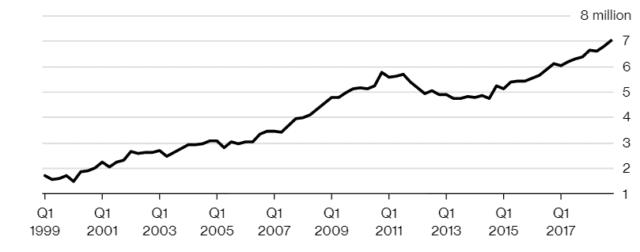 subprime auto bubble